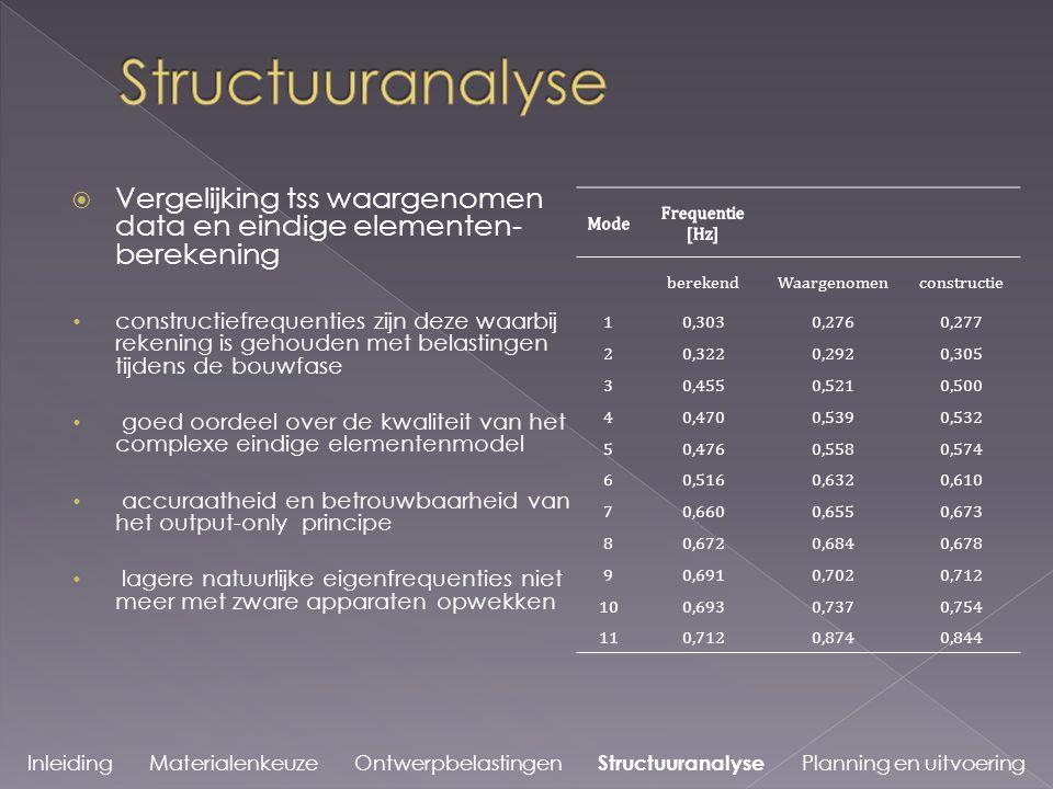 Structuuranalyse Vergelijking tss waargenomen data en eindige elementen-berekening.