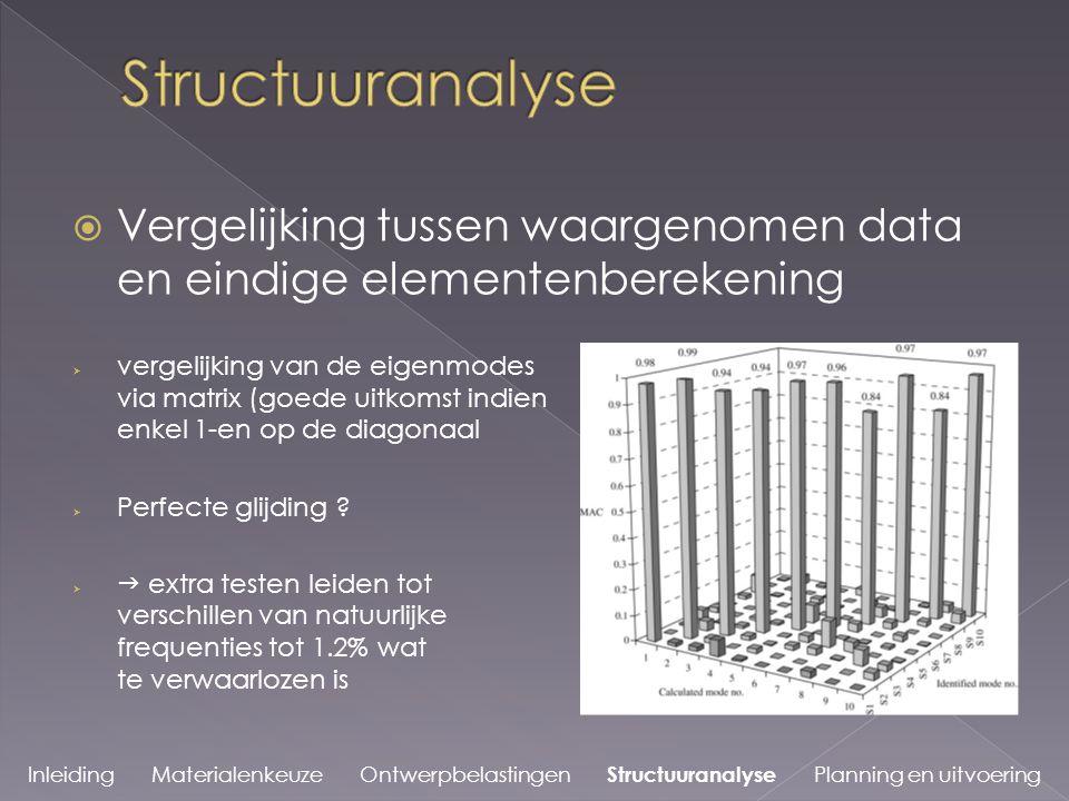 Structuuranalyse Vergelijking tussen waargenomen data en eindige elementenberekening.