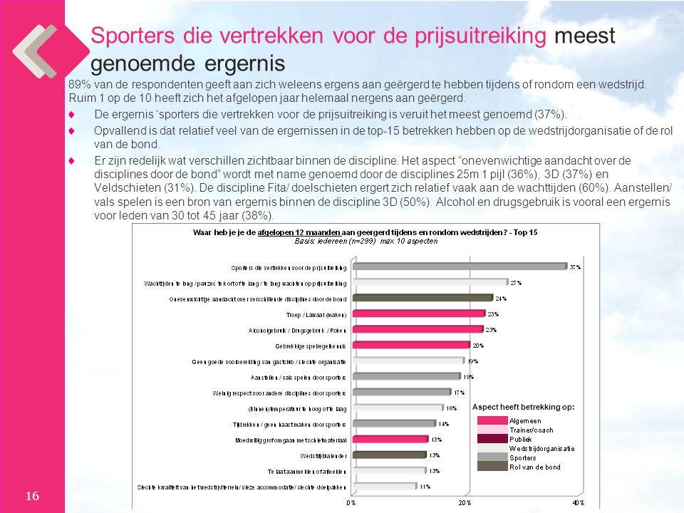 Sporters die vertrekken voor de prijsuitreiking meest genoemde ergernis
