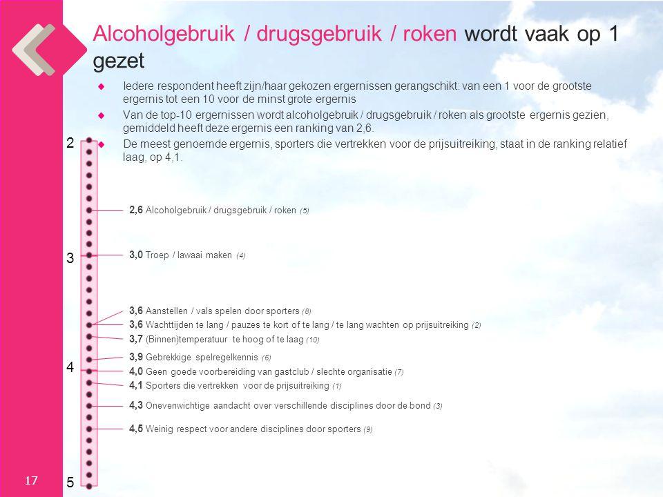 Alcoholgebruik / drugsgebruik / roken wordt vaak op 1 gezet