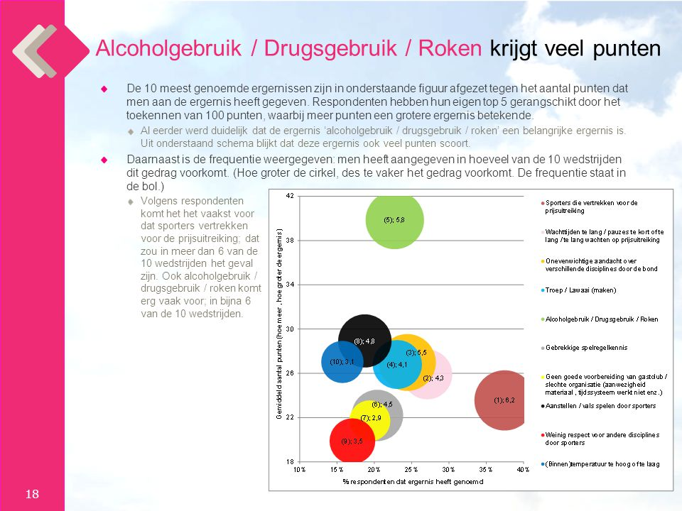 Alcoholgebruik / Drugsgebruik / Roken krijgt veel punten