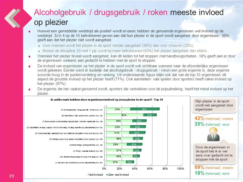 Alcoholgebruik / drugsgebruik / roken meeste invloed op plezier