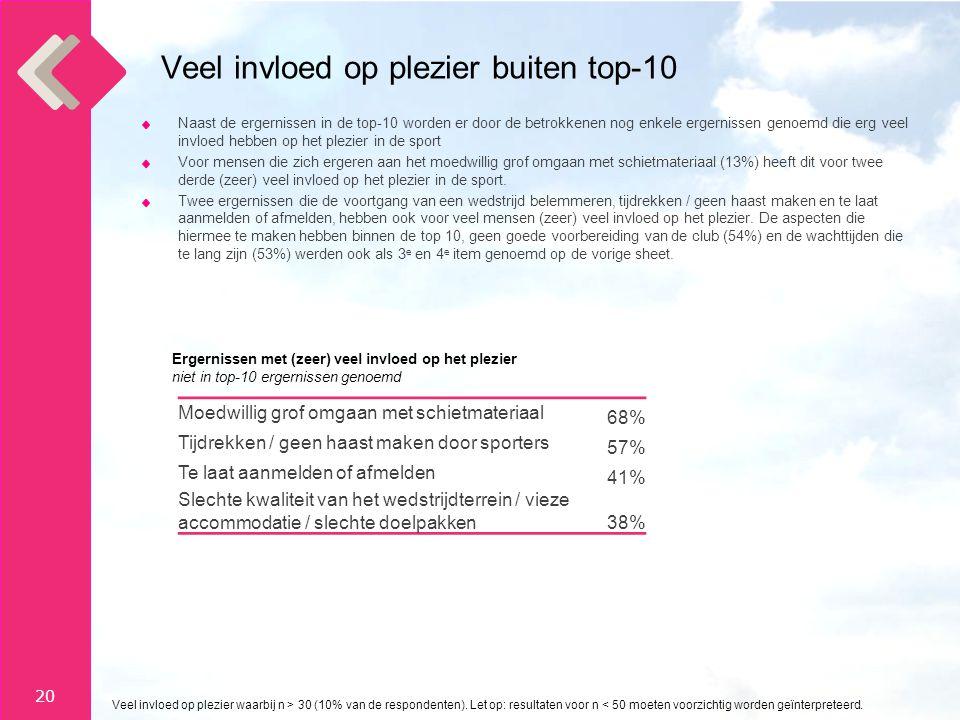 Veel invloed op plezier buiten top-10