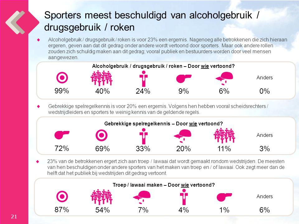 Sporters meest beschuldigd van alcoholgebruik / drugsgebruik / roken
