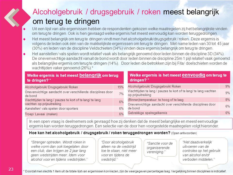 Alcoholgebruik / drugsgebruik / roken meest belangrijk om terug te dringen
