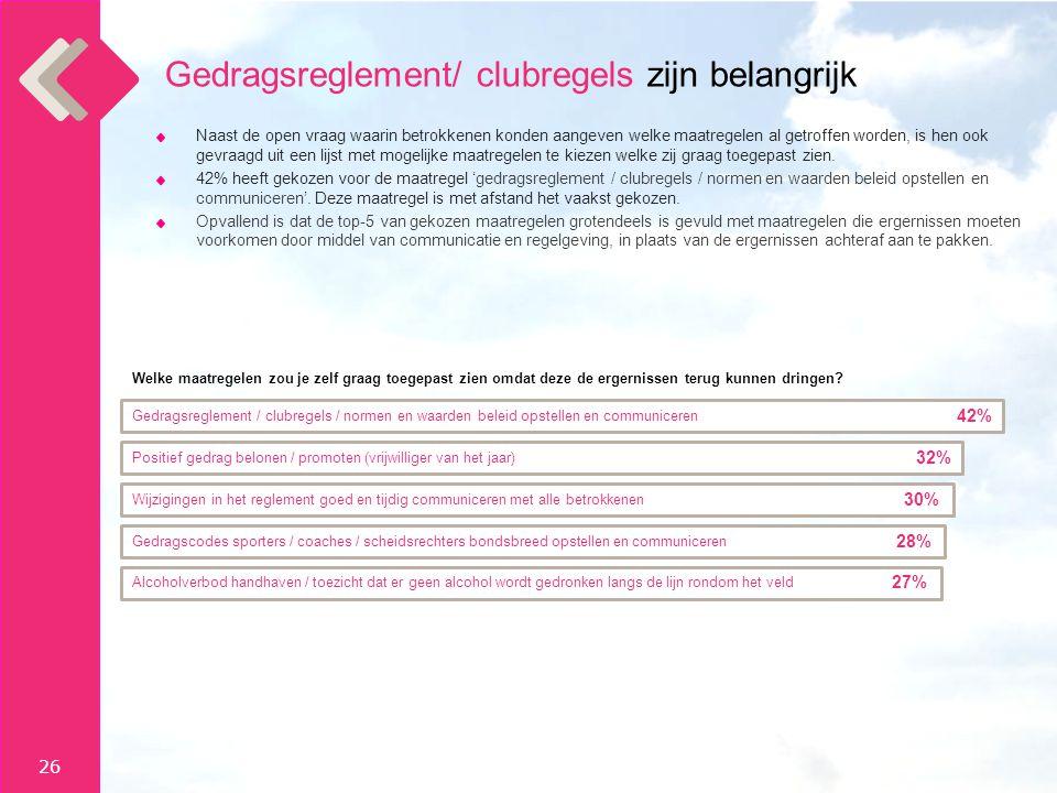 Gedragsreglement/ clubregels zijn belangrijk