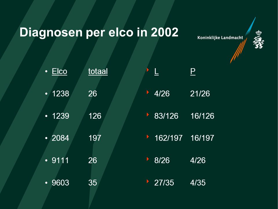 Diagnosen per elco in 2002 Elco totaal 1238 26 1239 126 2084 197