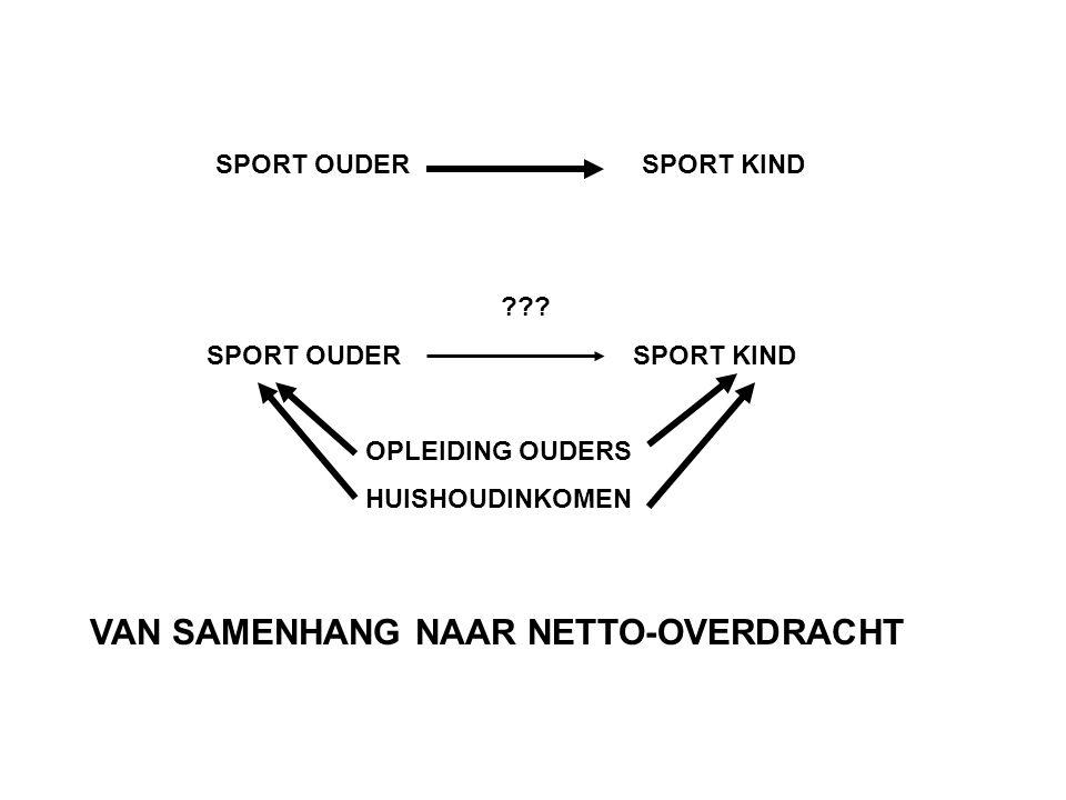 VAN SAMENHANG NAAR NETTO-OVERDRACHT