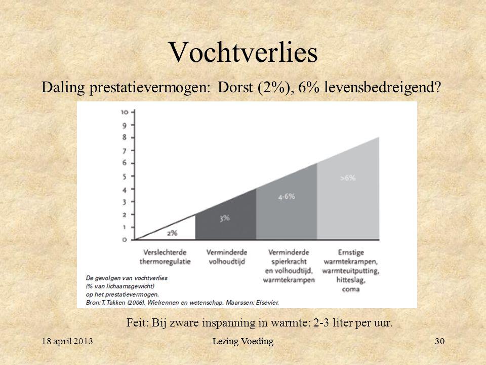 Vochtverlies Daling prestatievermogen: Dorst (2%), 6% levensbedreigend Feit: Bij zware inspanning in warmte: 2-3 liter per uur.