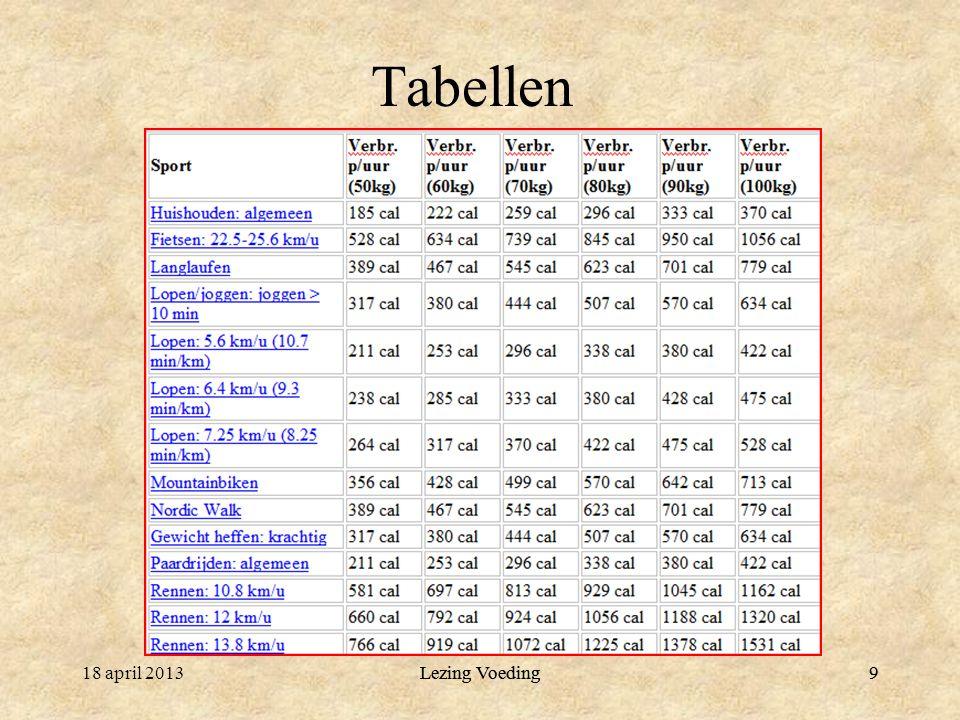 Tabellen 18 april 2013 Lezing Voeding Lezing Voeding 9