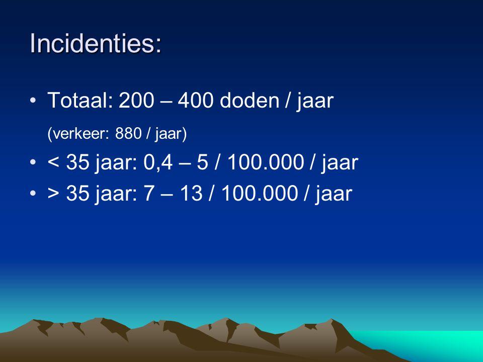 Incidenties: Totaal: 200 – 400 doden / jaar (verkeer: 880 / jaar)