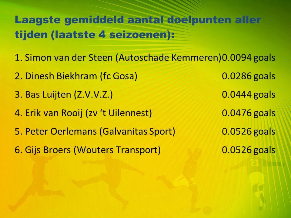 Laagste gemiddeld aantal doelpunten aller tijden (laatste 4 seizoenen):