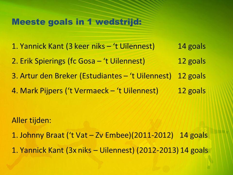 Meeste goals in 1 wedstrijd: