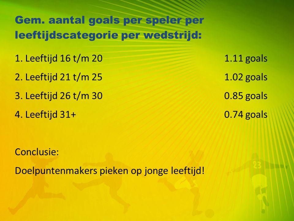 Gem. aantal goals per speler per leeftijdscategorie per wedstrijd: