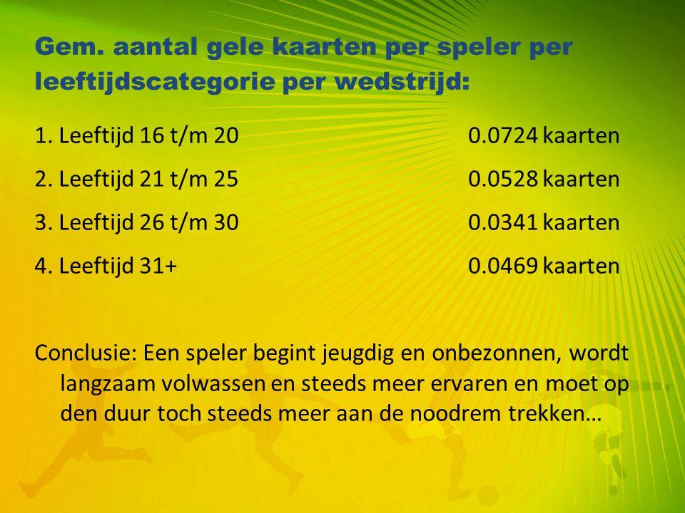 Gem. aantal gele kaarten per speler per leeftijdscategorie per wedstrijd: