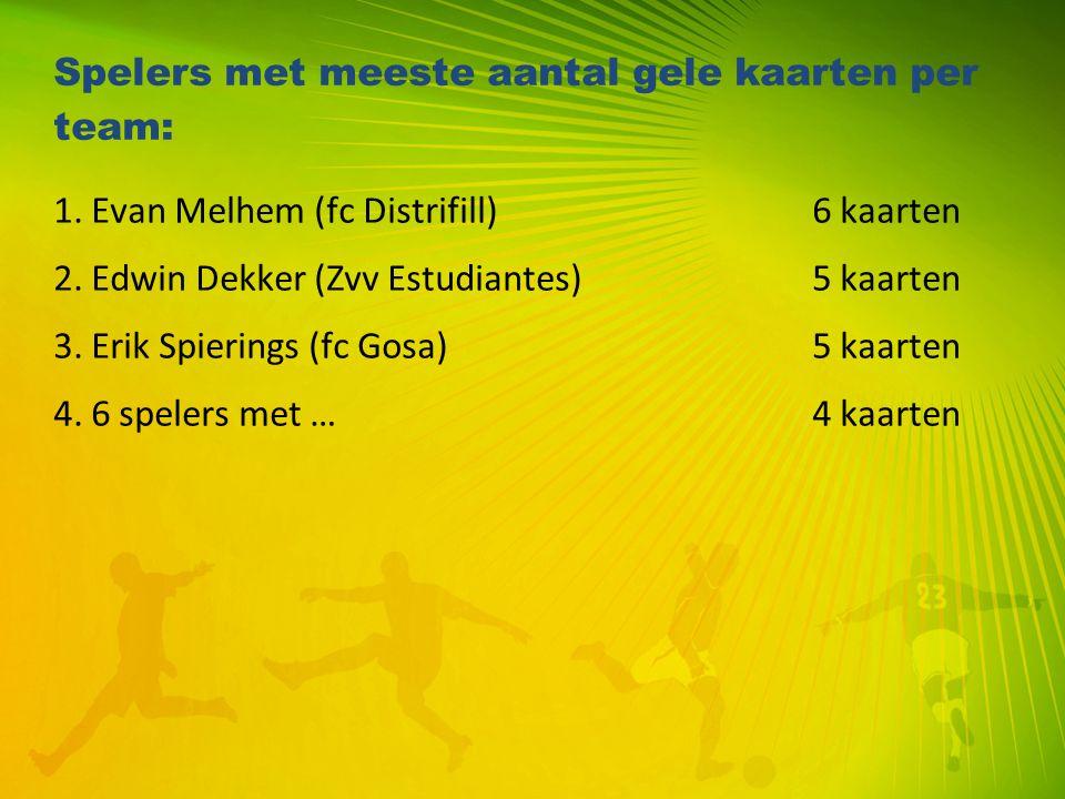 Spelers met meeste aantal gele kaarten per team: