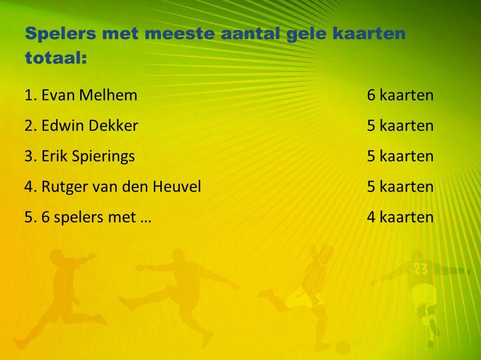 Spelers met meeste aantal gele kaarten totaal: