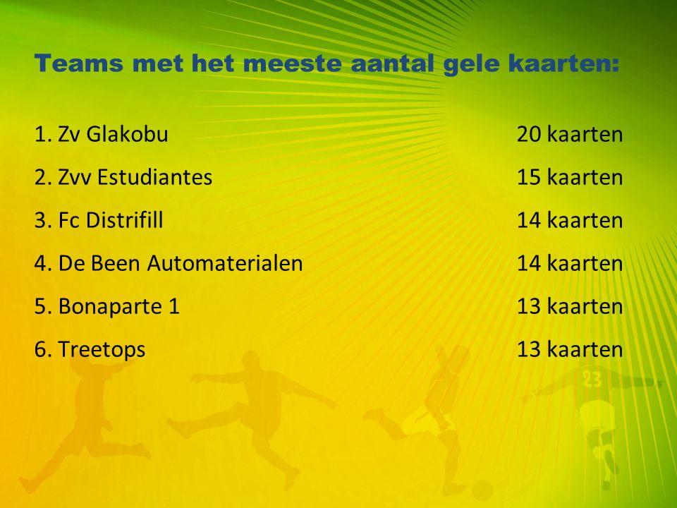 Teams met het meeste aantal gele kaarten: