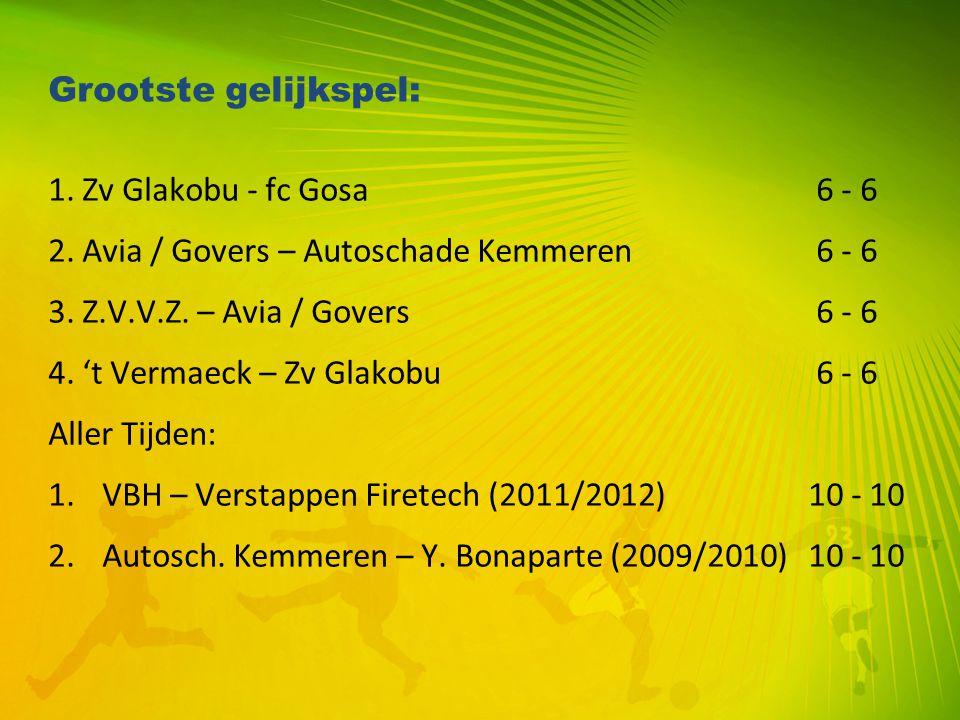 Grootste gelijkspel: 1. Zv Glakobu - fc Gosa 6 - 6. 2. Avia / Govers – Autoschade Kemmeren 6 - 6.