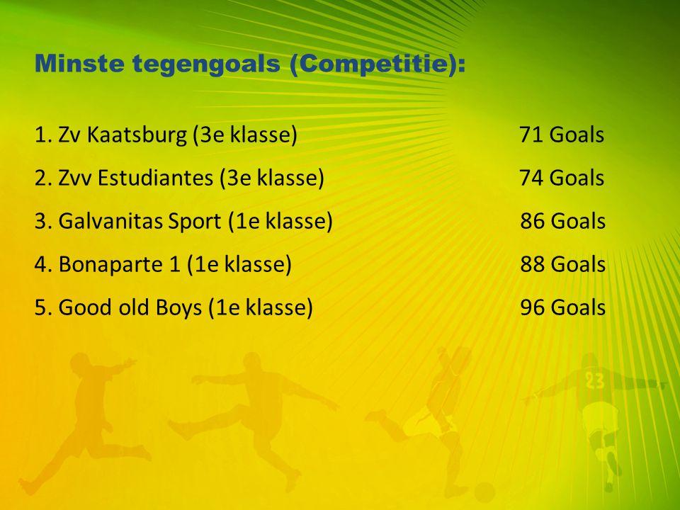Minste tegengoals (Competitie):