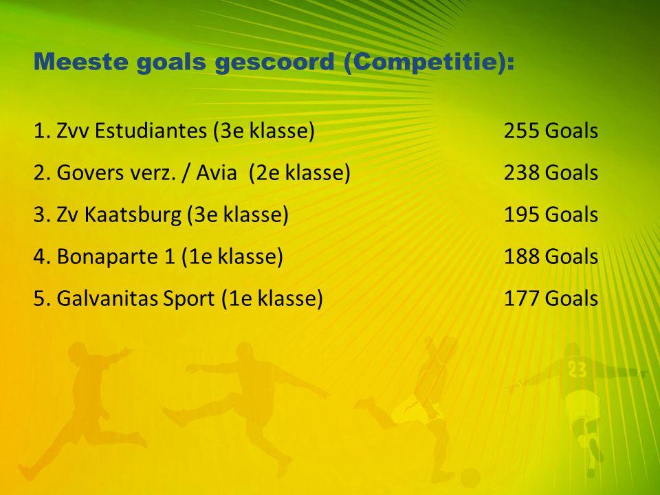 Meeste goals gescoord (Competitie):