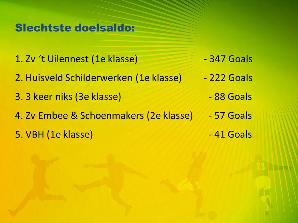 Slechtste doelsaldo: 1. Zv 't Uilennest (1e klasse) - 347 Goals. 2. Huisveld Schilderwerken (1e klasse) - 222 Goals.