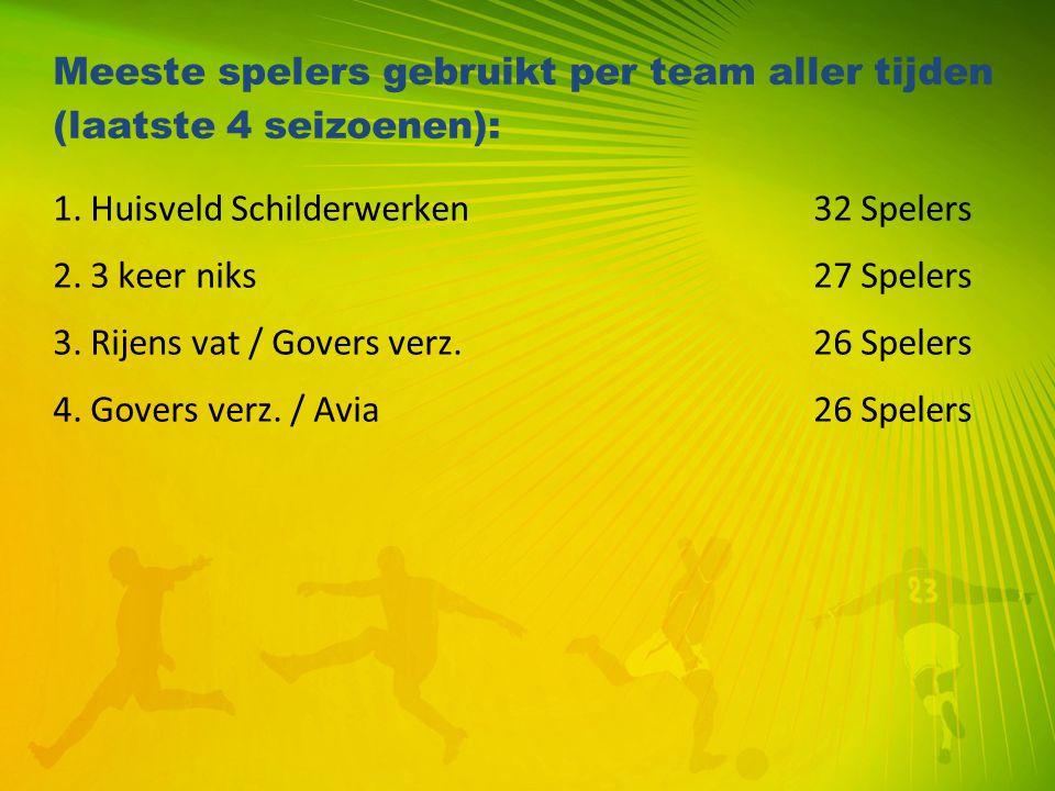 Meeste spelers gebruikt per team aller tijden (laatste 4 seizoenen):