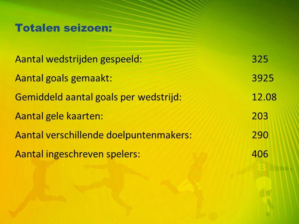 Totalen seizoen: Aantal wedstrijden gespeeld: 325. Aantal goals gemaakt: 3925. Gemiddeld aantal goals per wedstrijd: 12.08.