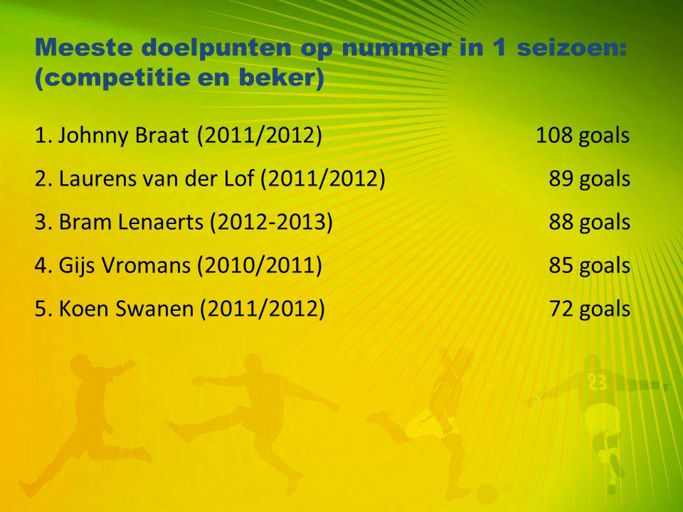 Meeste doelpunten op nummer in 1 seizoen: (competitie en beker)