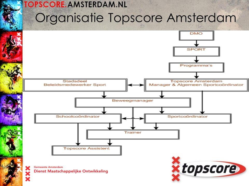 Organisatie Topscore Amsterdam