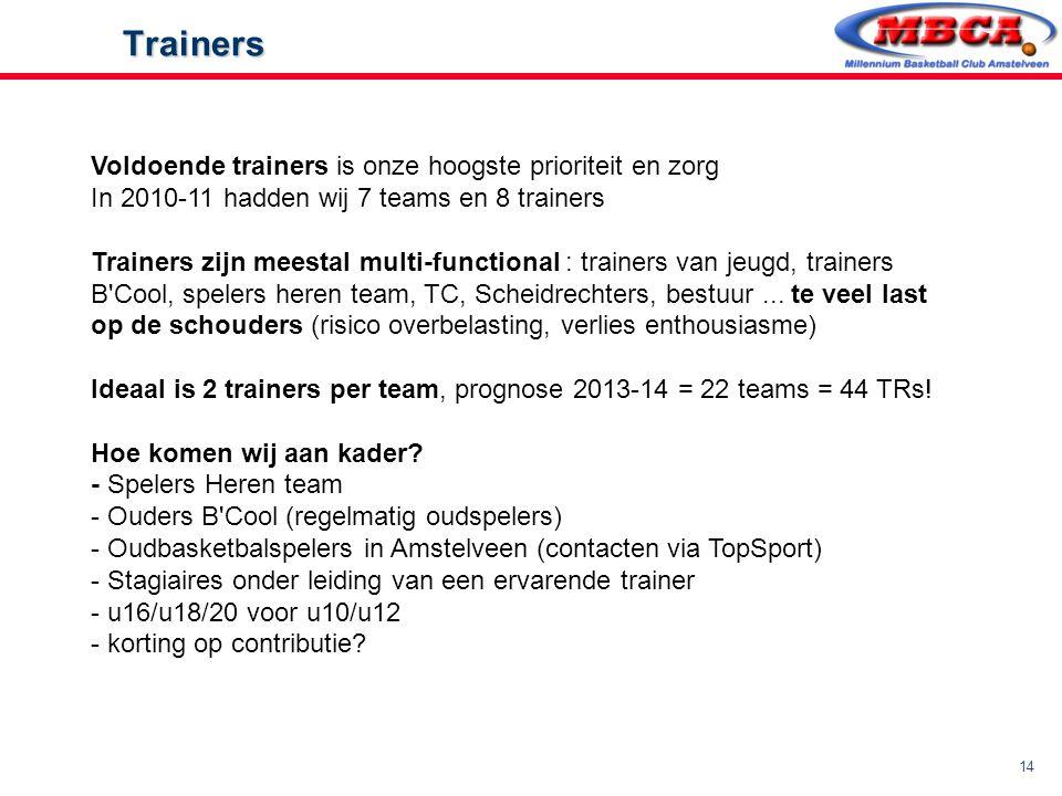 Trainers Voldoende trainers is onze hoogste prioriteit en zorg In 2010-11 hadden wij 7 teams en 8 trainers.
