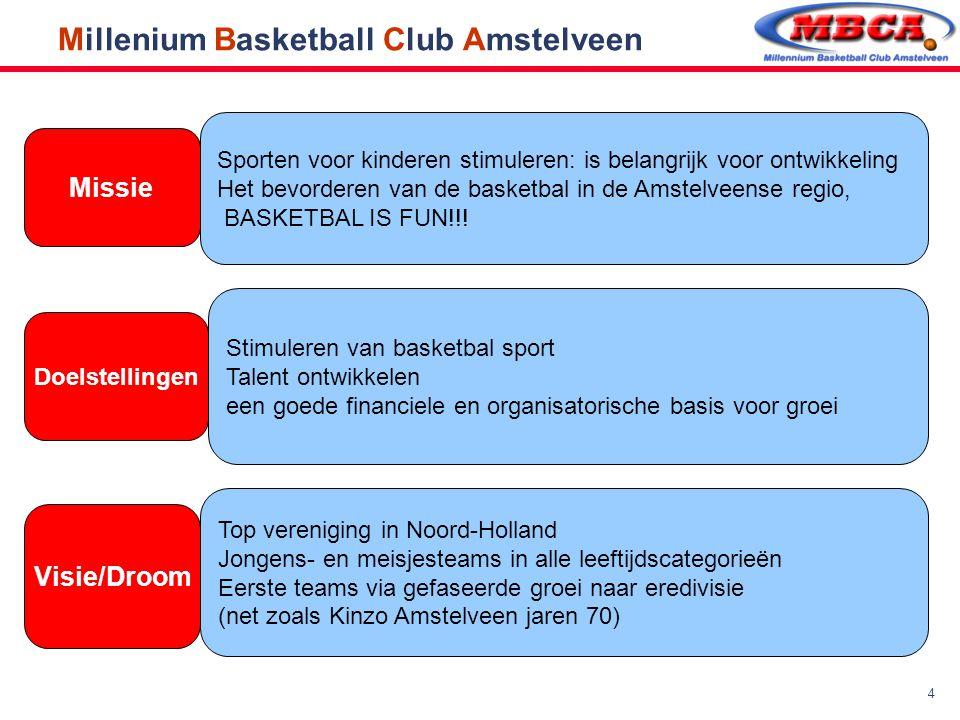 Millenium Basketball Club Amstelveen