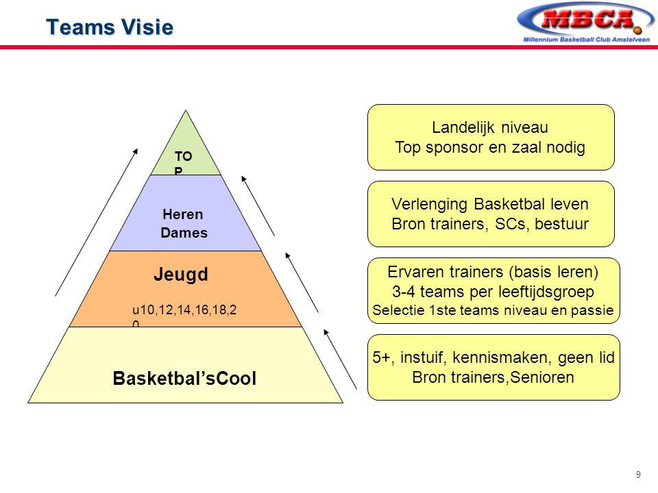 Basketbal'sCool Jeugd Teams Visie Heren Landelijk niveau