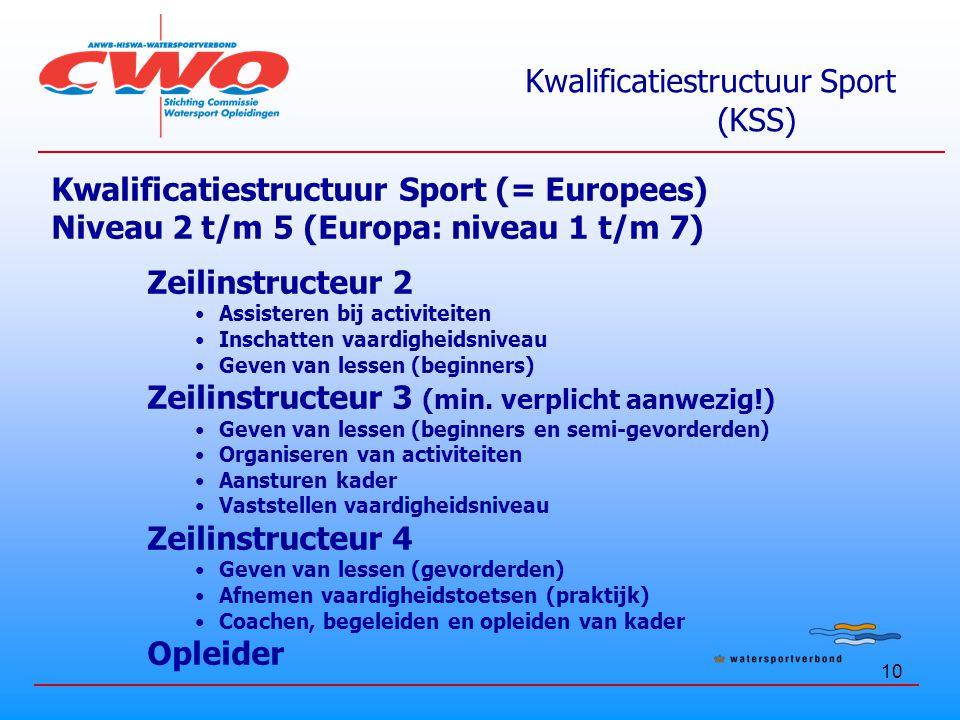 Kwalificatiestructuur Sport (KSS)