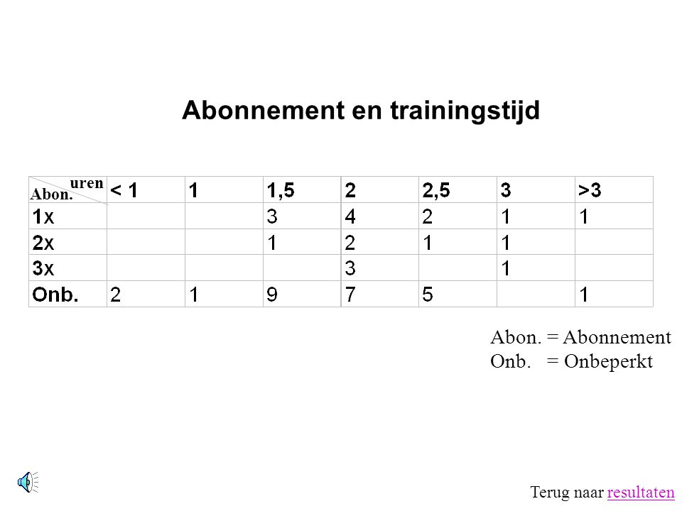 Abonnement en trainingstijd