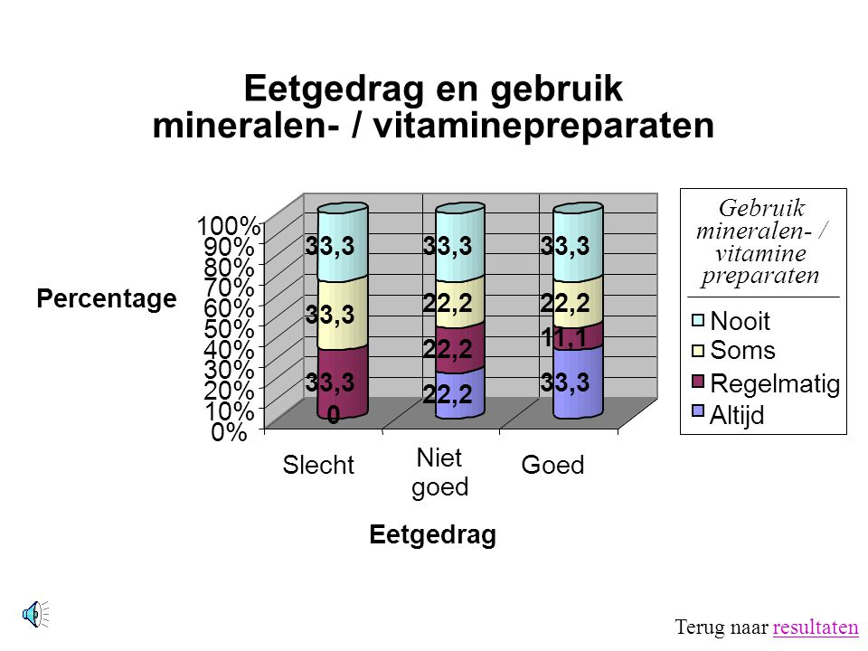 Gebruik mineralen- / vitamine preparaten