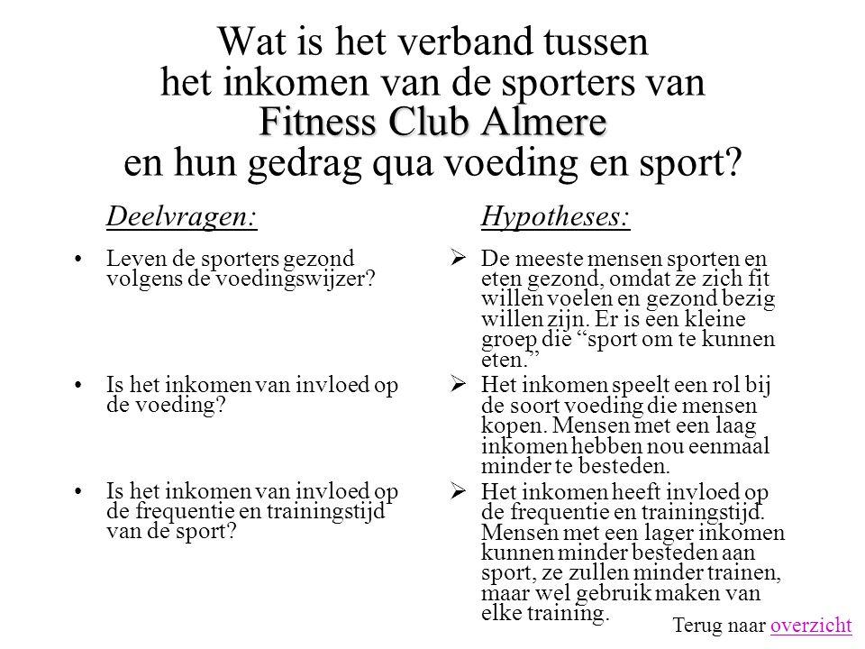 Wat is het verband tussen het inkomen van de sporters van Fitness Club Almere en hun gedrag qua voeding en sport