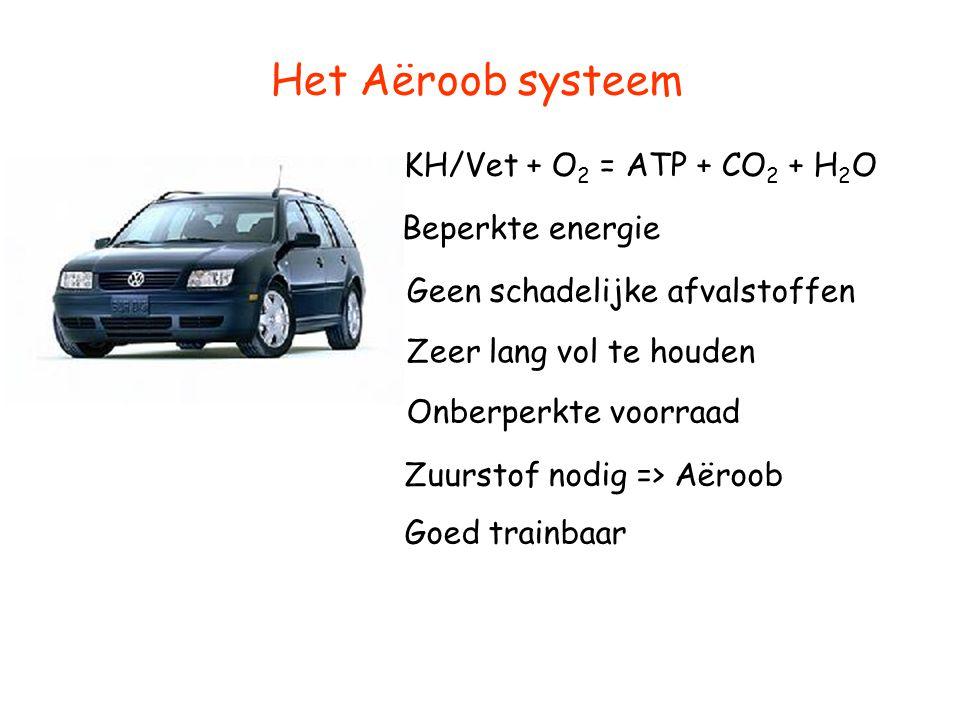 Het Aëroob systeem KH/Vet + O2 = ATP + CO2 + H2O Beperkte energie