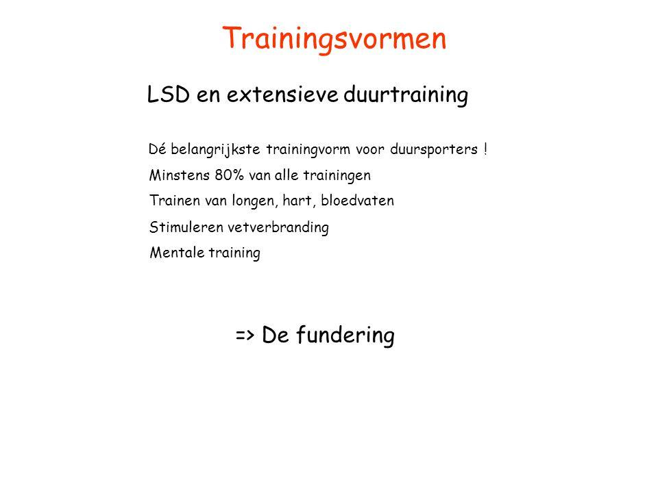 Trainingsvormen LSD en extensieve duurtraining => De fundering