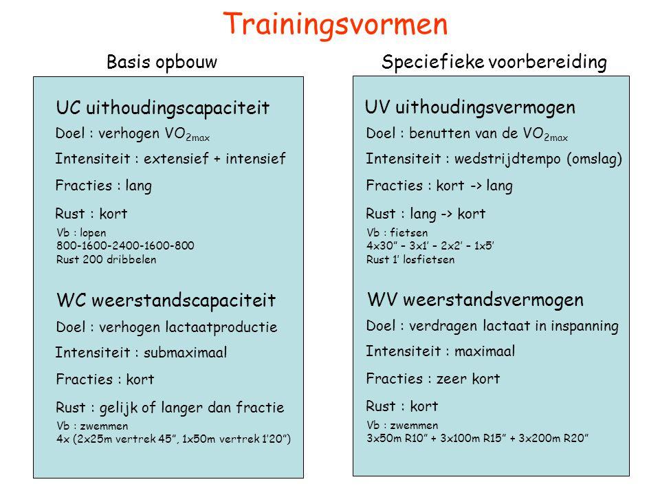 Trainingsvormen Basis opbouw Speciefieke voorbereiding
