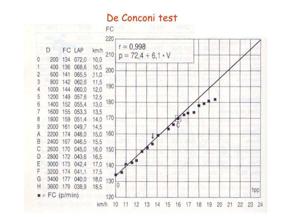 De Conconi test