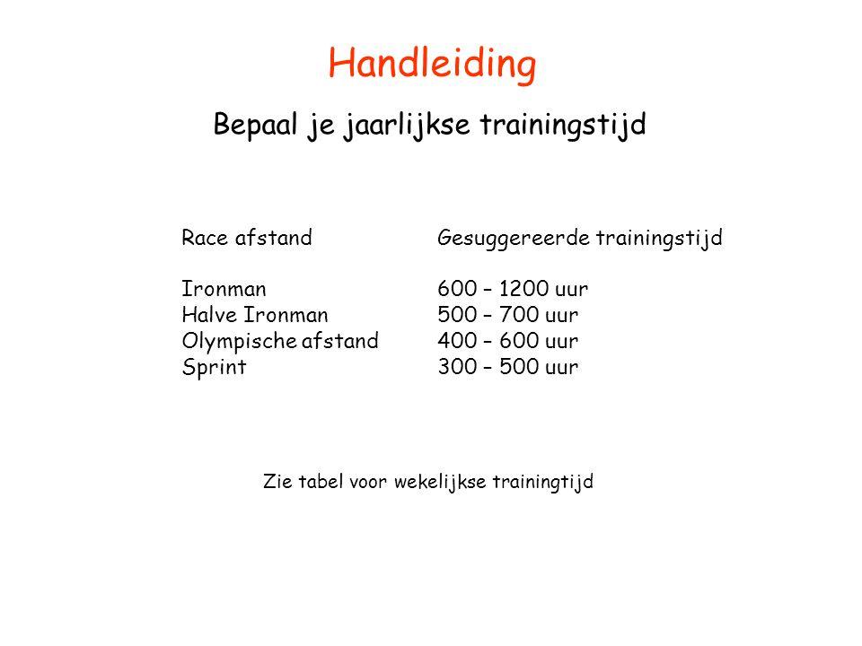 Handleiding Bepaal je jaarlijkse trainingstijd Race afstand Ironman