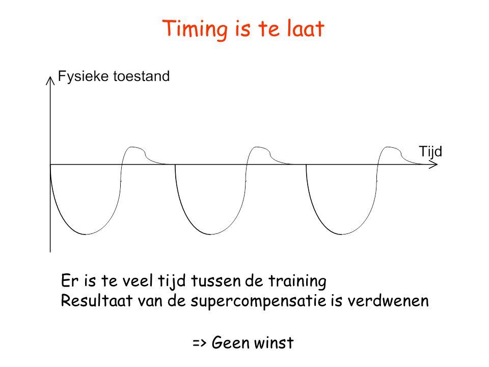 Timing is te laat Er is te veel tijd tussen de training Resultaat van de supercompensatie is verdwenen.