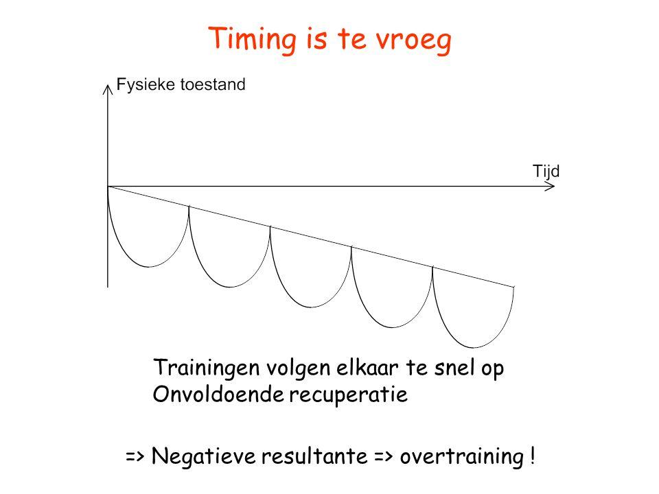 Timing is te vroeg Trainingen volgen elkaar te snel op