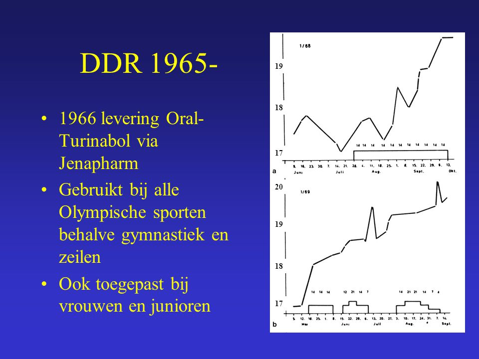 DDR 1965- 1966 levering Oral-Turinabol via Jenapharm