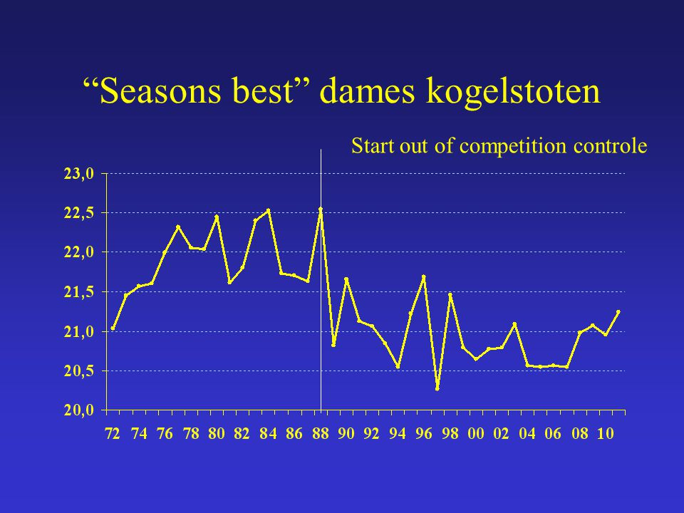 Seasons best dames kogelstoten