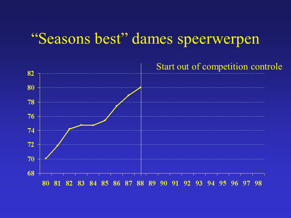 Seasons best dames speerwerpen