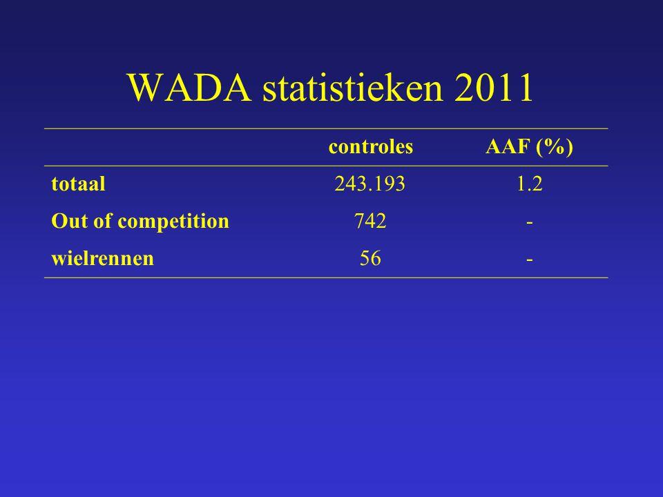 WADA statistieken 2011 controles AAF (%) totaal 243.193 1.2