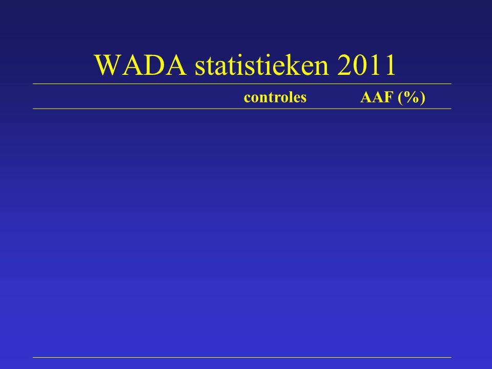 WADA statistieken 2011 controles AAF (%)