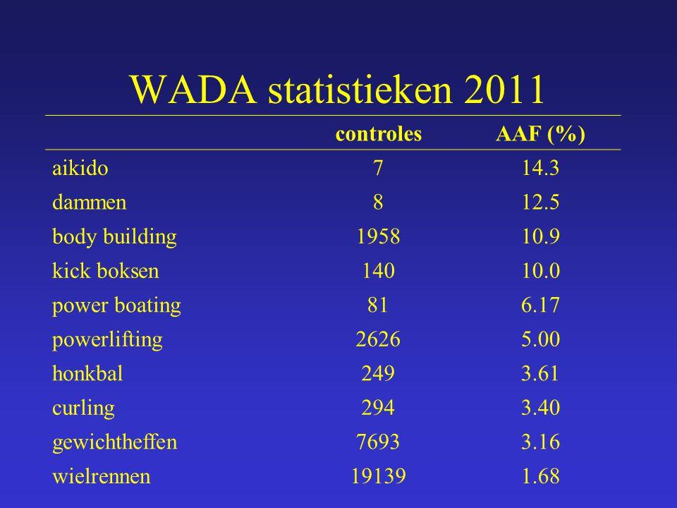 WADA statistieken 2011 controles AAF (%) aikido 7 14.3 dammen 8 12.5